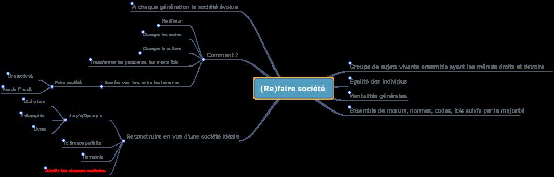 Carte mentale : (Re)faire société